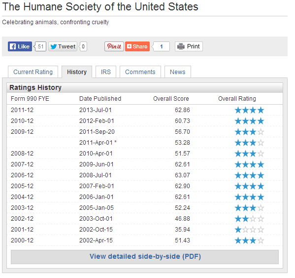 Humane Society Charity Ranking